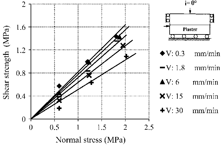 Shear strength envelopes of plaster interface at different
