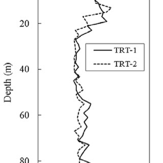 Comparison of interpreted thermal conductivity in TRT-1