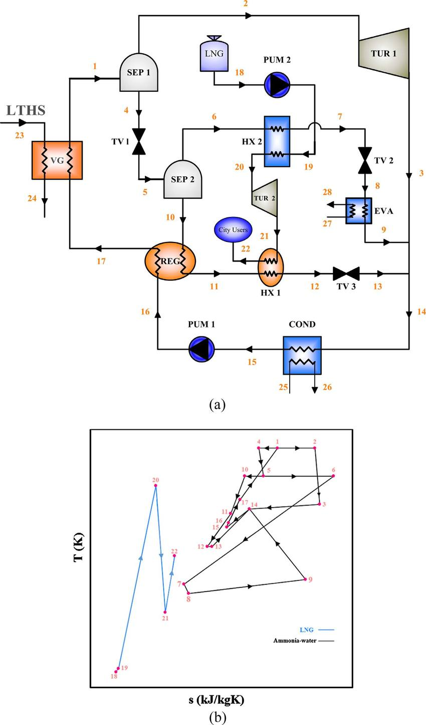 hight resolution of schematic diagram of the a combined cooling and power cycle and b