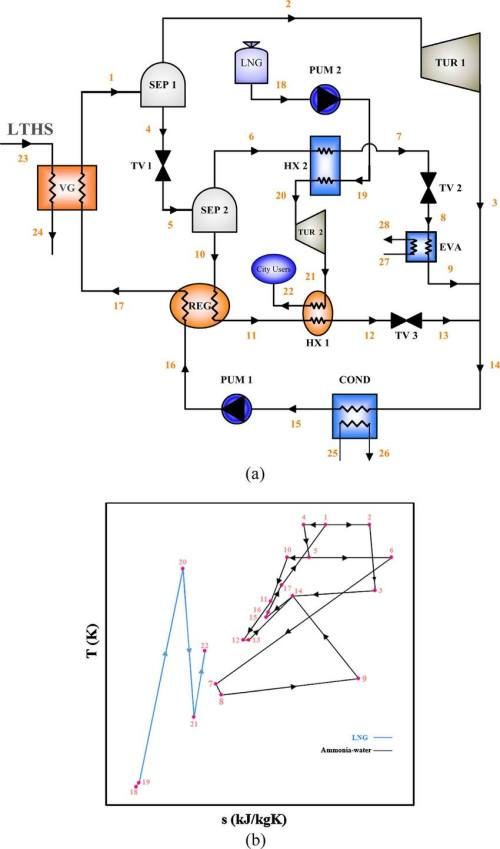 small resolution of schematic diagram of the a combined cooling and power cycle and b