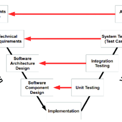 Model In Software Testing V Diagram Partial Mesh Topology An Overview Of The Used Beta Download Scientific