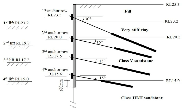 Typical section of the shoring wall analysed in this study