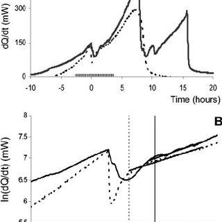 (PDF) Anaerobicity Prepares Saccharomyces cerevisiae Cells