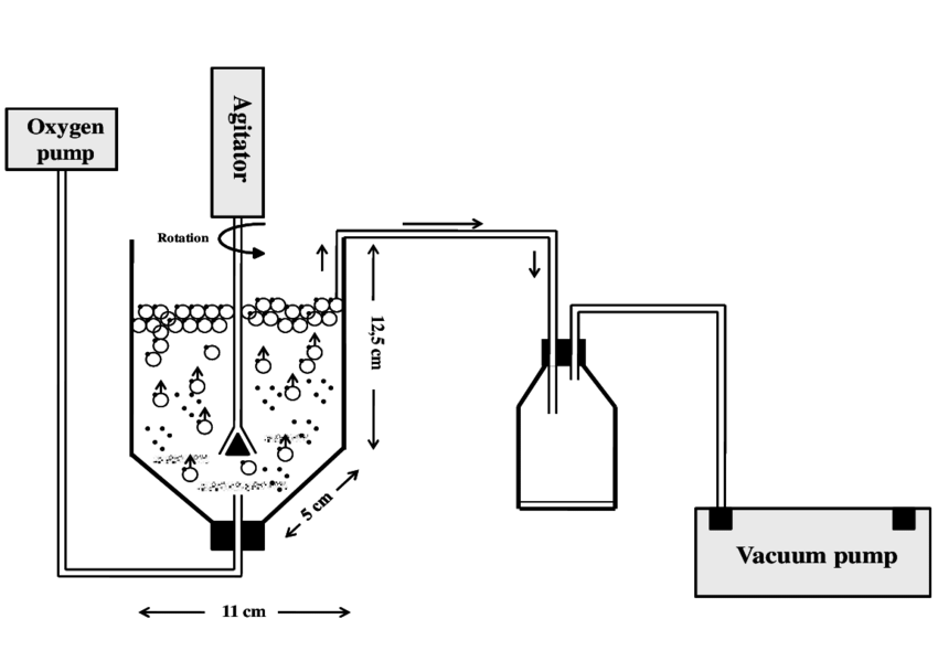 Process and instrumentation diagram of the flotation unit