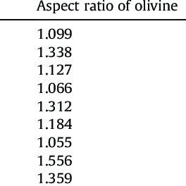 Pole figures of olivine in equal-area and upper-hemisphere