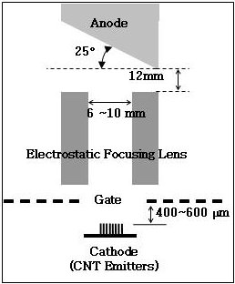 Schematic diagram of the typical CNT X-ray tube designed