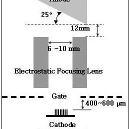 (PDF) Carbon-Nanotube(CNT)Based Triode X-ray Tube Design