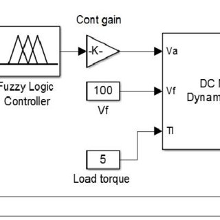 Simulink diagram of DC Motor model with Fuzzy Logic