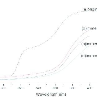 (PDF) STUDY OF WRINKLE RESISTANT, BREATHABLE, ANTI UV