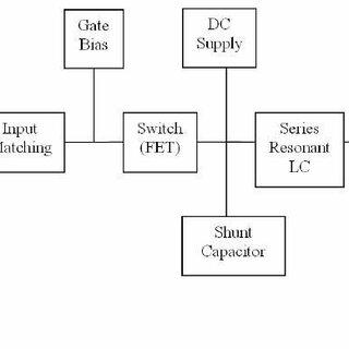 Block Diagram of Class E RF Power Amplifier Prototype[4