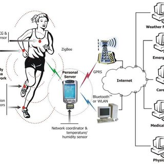 Wearable vital signs monitoring for Telemedicine system[3