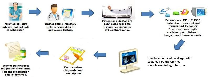 Telemedicine system process between the doctor and patient ...
