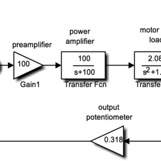 Simulink representation of control system of antenna