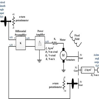 Block diagram of control system for antenna azimuth