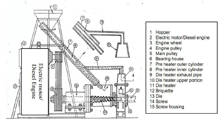 5: Schematic of the briquetting system run by diesel