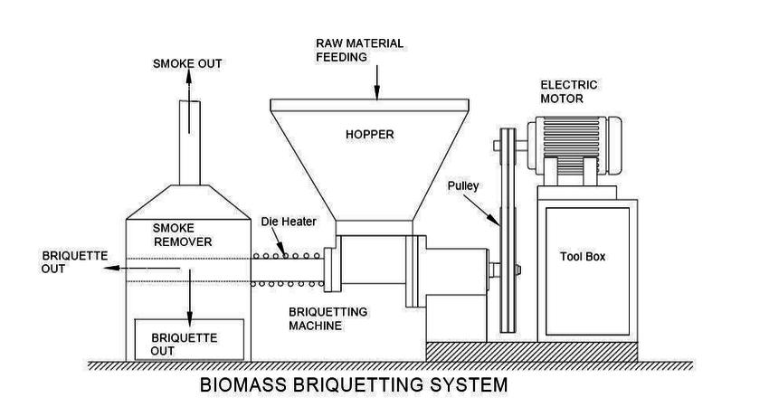 1: Schematic diagram of a biomass briquette production