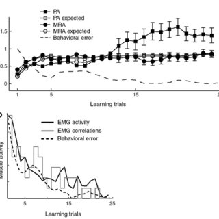 Movement kinematics during and after learning.(a