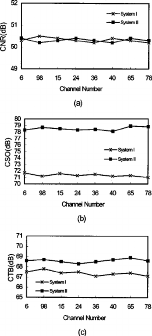 small resolution of  a the measured cnr values for fiber optical catv systems i and ii download scientific diagram