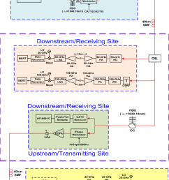 the configuration of the proposed full duplex catv wireless over fiber lightwave [ 850 x 1212 Pixel ]