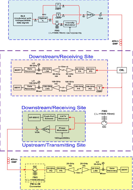 medium resolution of the configuration of the proposed full duplex catv wireless over fiber lightwave