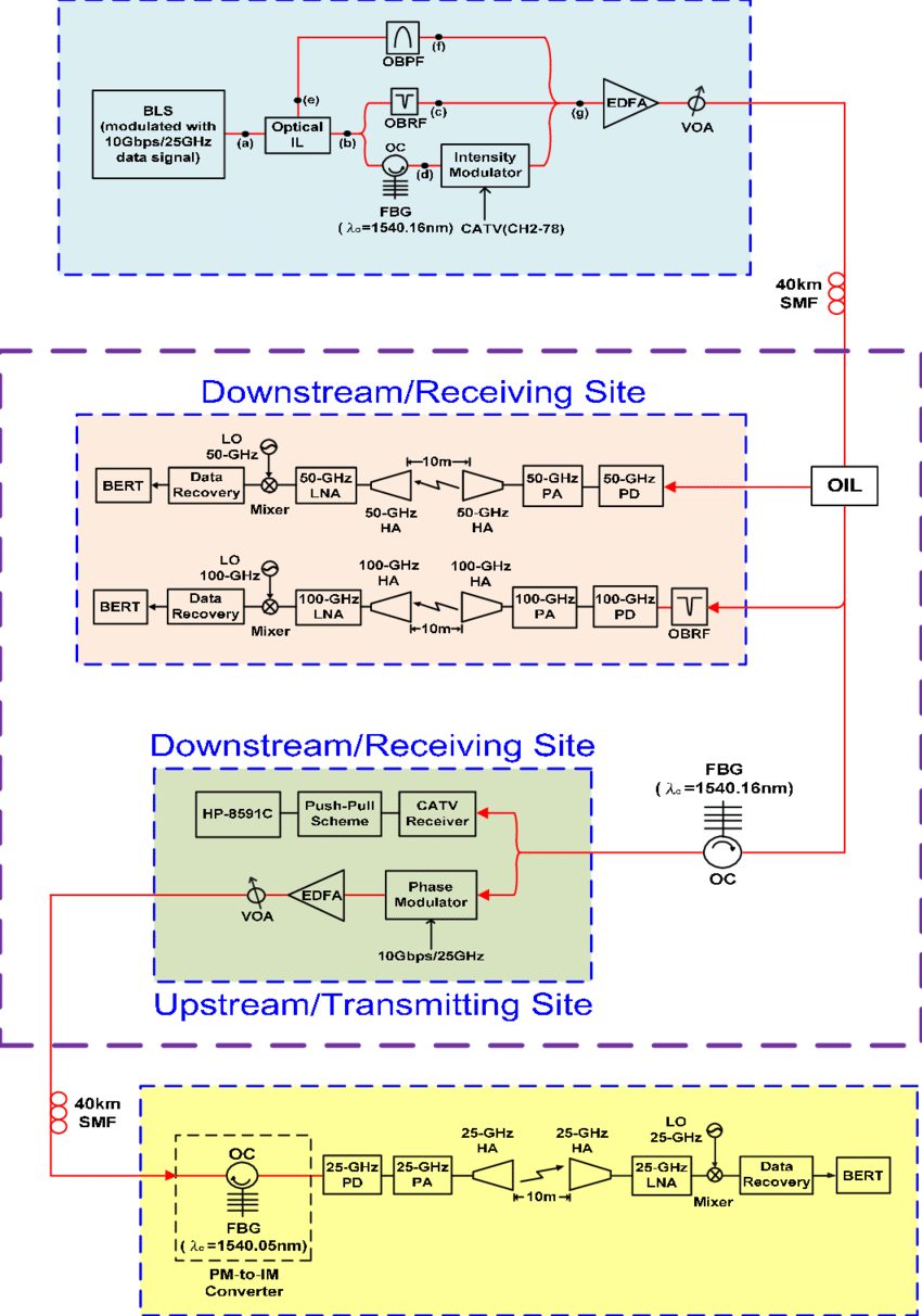 hight resolution of the configuration of the proposed full duplex catv wireless over fiber lightwave
