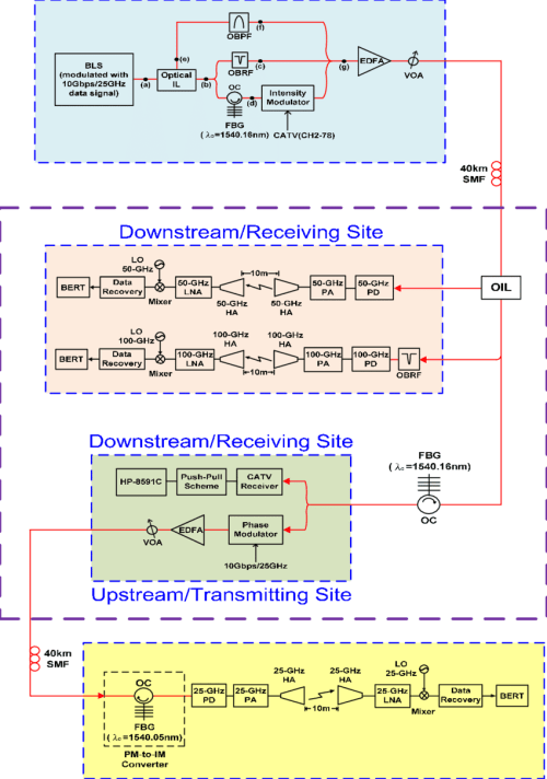 small resolution of the configuration of the proposed full duplex catv wireless over fiber lightwave