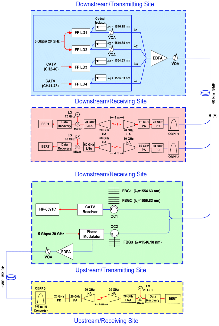 medium resolution of the configuration of the proposed hybrid mw mmw catv wof transmission systems based on
