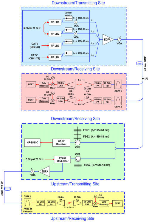 small resolution of the configuration of the proposed hybrid mw mmw catv wof transmission systems based on