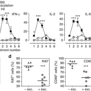 Figure 4: Dose escalation to higher peptide doses improves