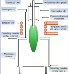 schematic diagram of the radio frequency rf induction thermal plasma system  [ 850 x 1115 Pixel ]