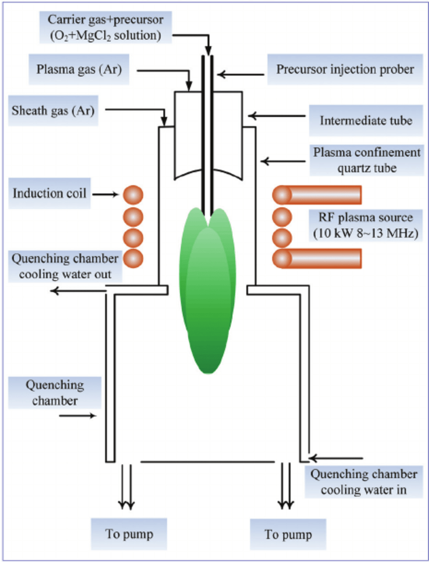 hight resolution of schematic diagram of the radio frequency rf induction thermal plasma system