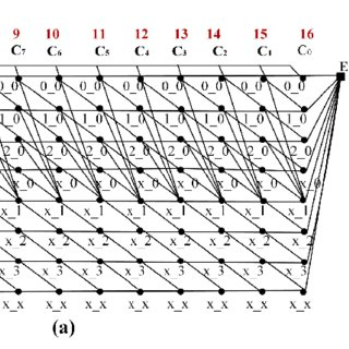 Full trellis graph for (a) H.264/AVC main profile CABAC