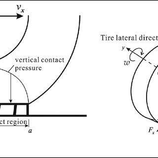 (PDF) Three-dimensional global pattern prediction for tyre