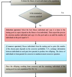flow chart of simple ga  [ 761 x 1236 Pixel ]