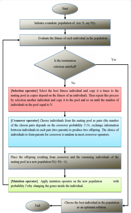 small resolution of flow chart of simple ga
