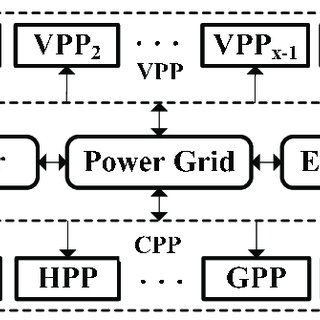 (PDF) The Optimal Dispatch of a Power System Containing