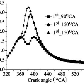 Effect of the first injection timing on the heat release