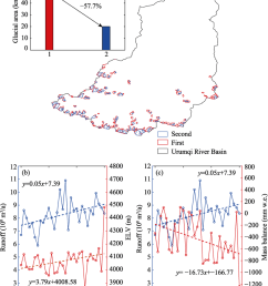 relationship between glacier characteristic variations and runoff changes in the urumqi river basin a [ 850 x 1016 Pixel ]