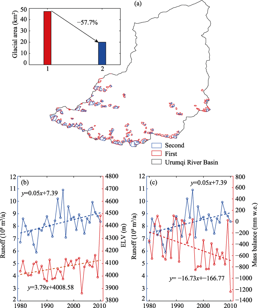 hight resolution of relationship between glacier characteristic variations and runoff changes in the urumqi river basin a