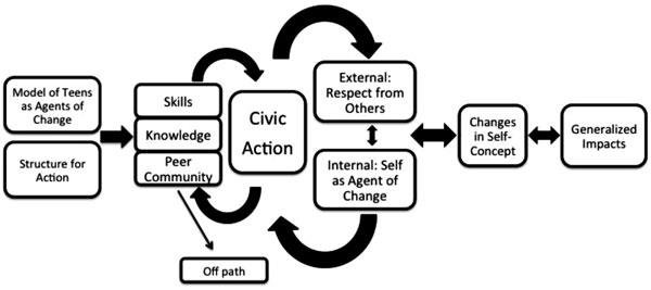A flow diagram displaying the Youth Development Model
