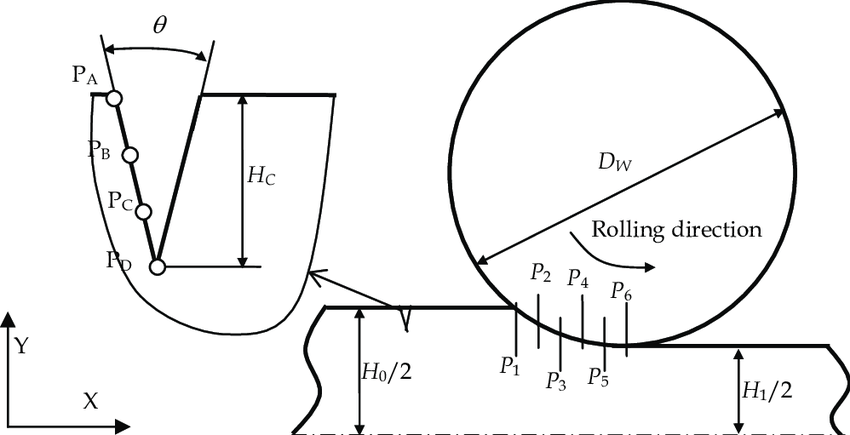 Schematic drawing of slab rolling with a surface crack