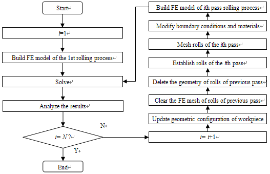 flow chart of simulation