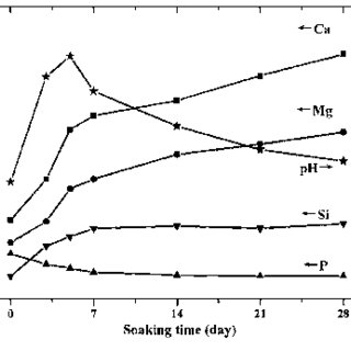 RD pattern of the synthesized monticellite ceramics