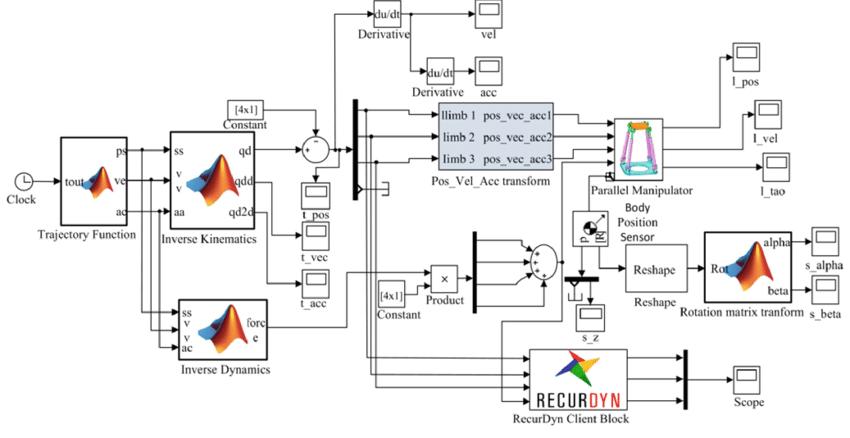 Simulink and Recurdyn simulation flow block diagram