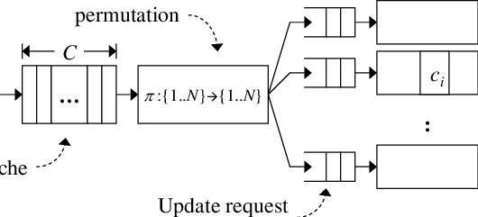 Memory architecture for a randomized DRAM-based counter