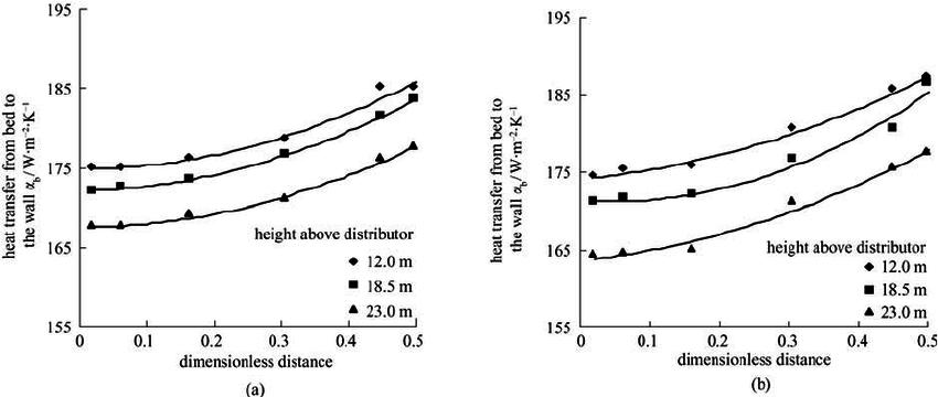 Measured horizontal distribution of heat transfer