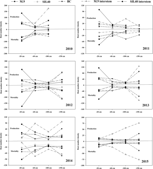 small resolution of root number density by soil depth as fraction for red fuji trees growing on three rootstocks m 9 shao series no 40 sh 40 and baleng crab bc and