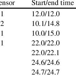 Determine HAZOP deviations by applying HAZOP Guide Words