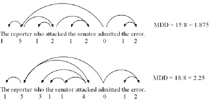 Dependency structures and MDD of subject-relation and