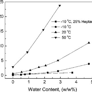 Compound A solubility versus water content in the organic